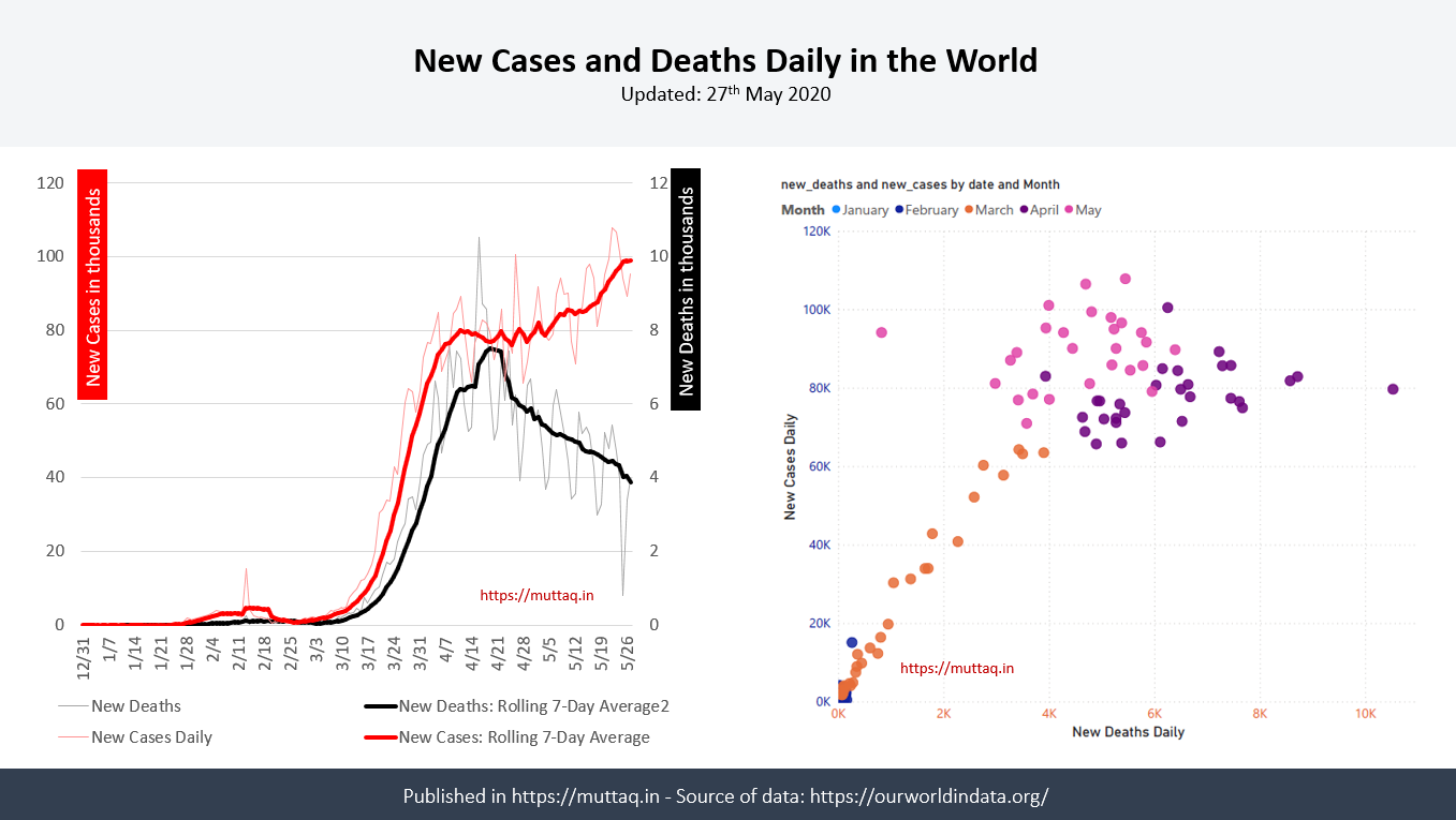 0527-New-Cases-and-Deaths-Daily-in-the-World