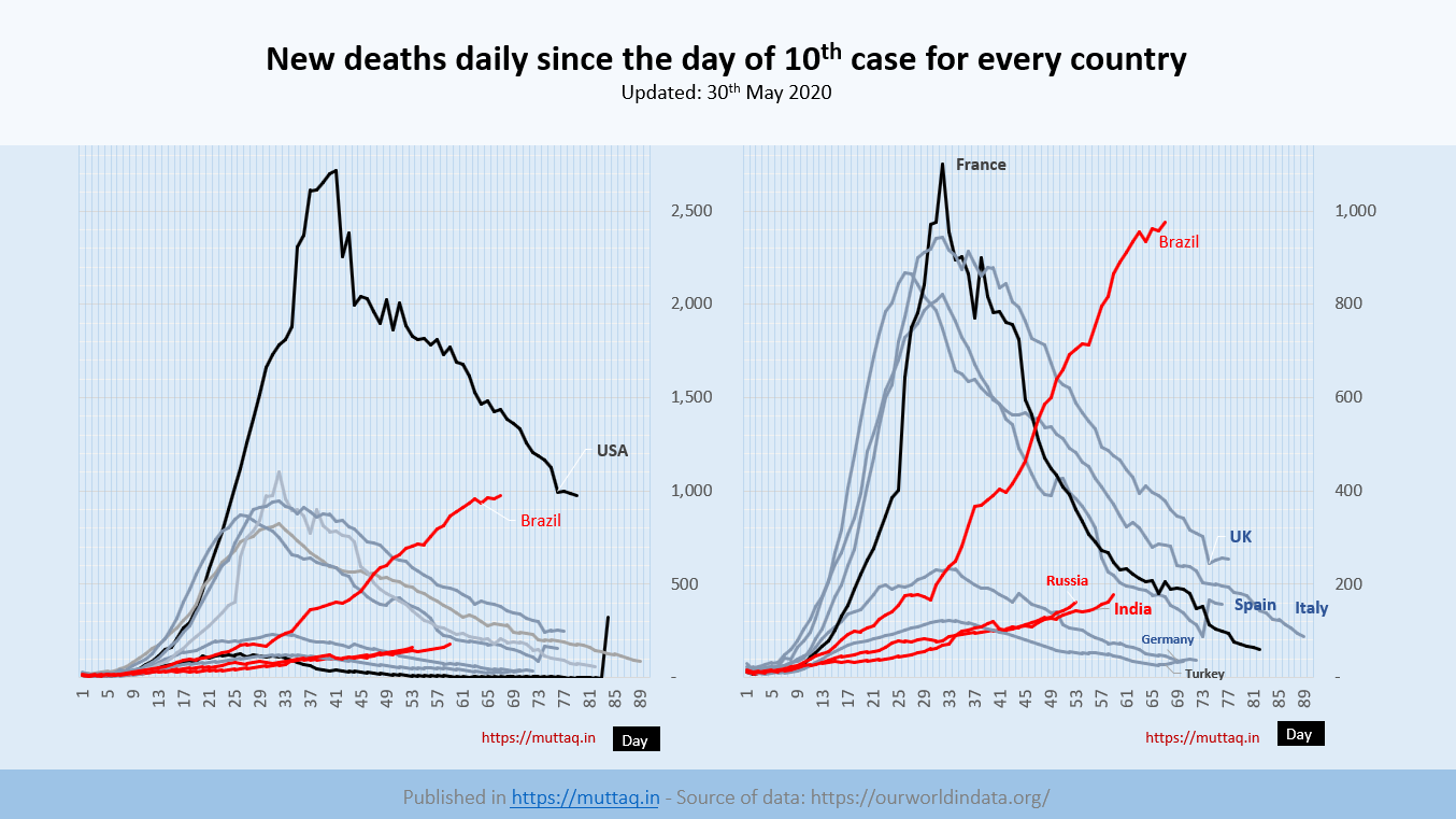 20200530 New Deaths Daily