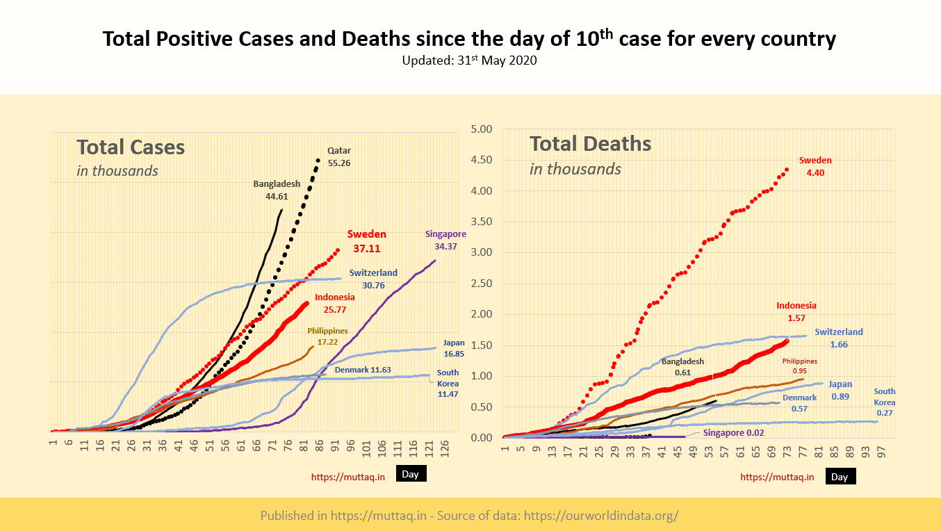 20200531 Total Cases and Deaths