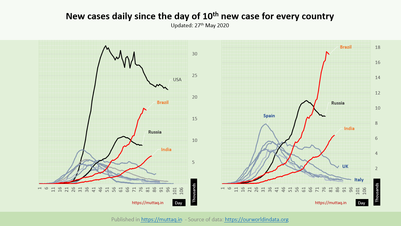 New Cases by 27 May