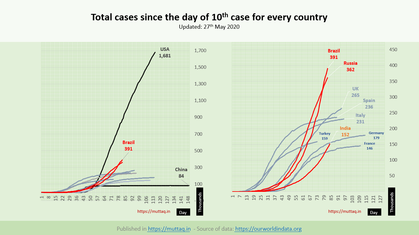 Total Case by 27 may