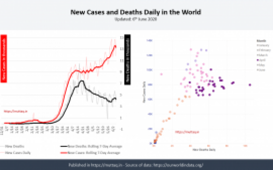 20200606 World New Cases & Deaths Daily